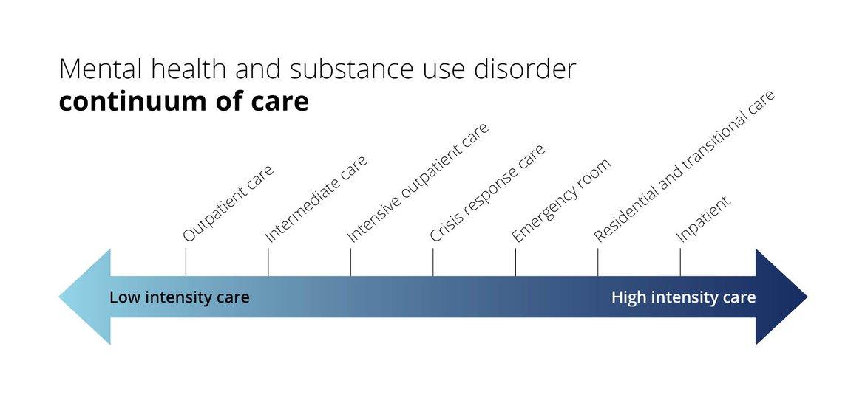 continuum of care graphic
