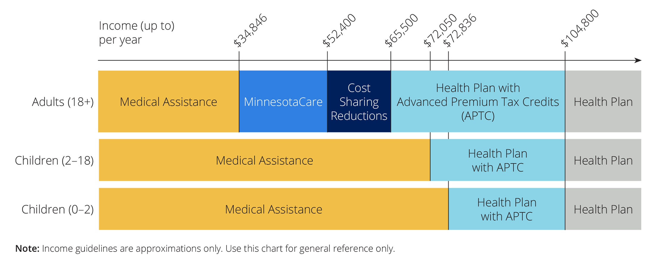 Chart showing the income guidelines for a family of four